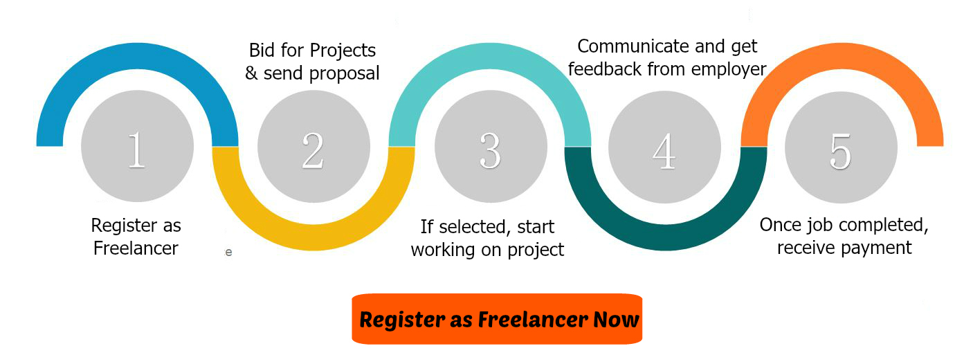 freelance writing malaysia Search for jobs related to malaysia home based data entry jobs or hire on the world's largest content writing: , freelance home based data entry jobs.